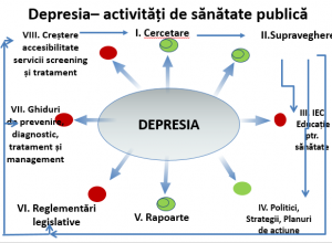 depresie1