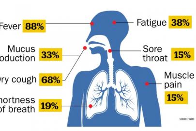 simptome